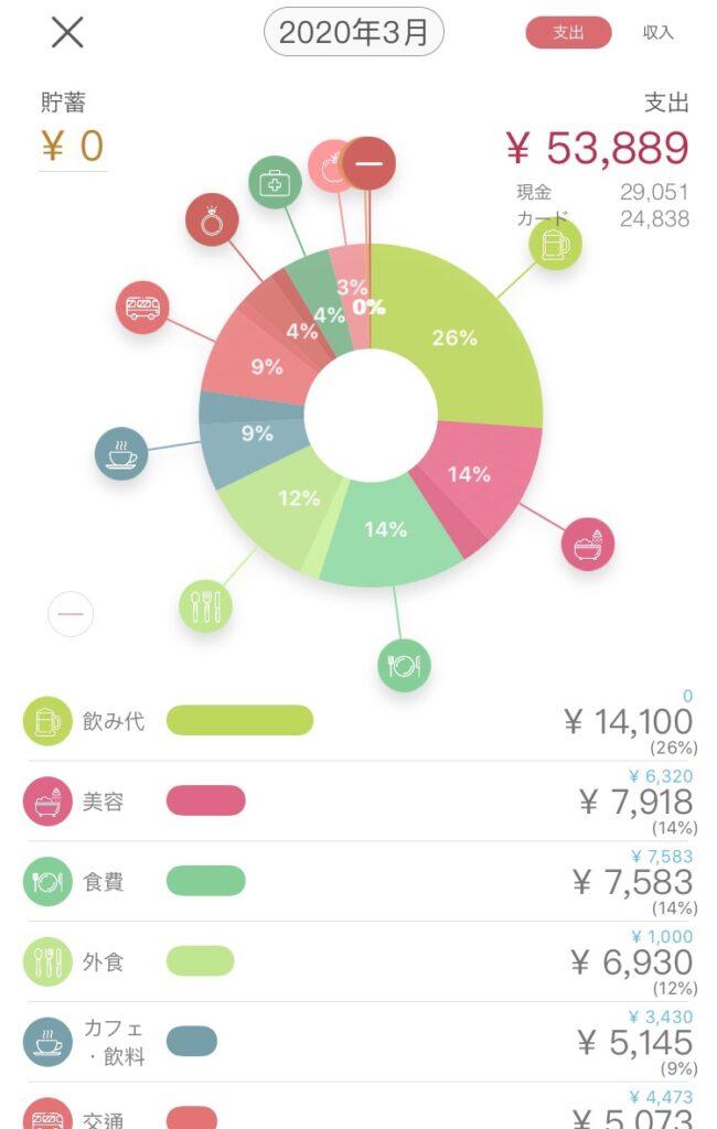 ウィプルを使った家計簿の例