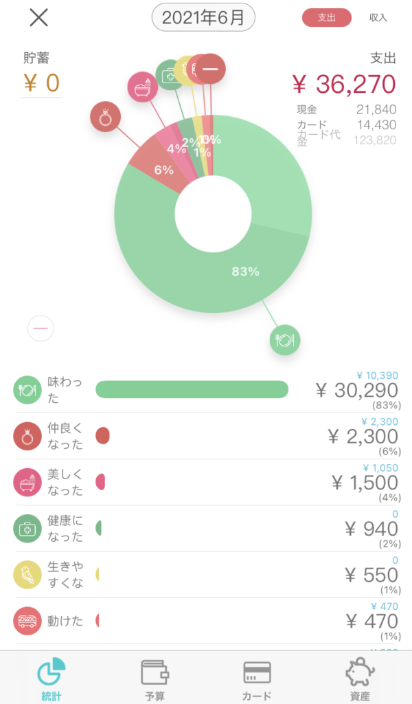 家計簿のレベルアップ表記例